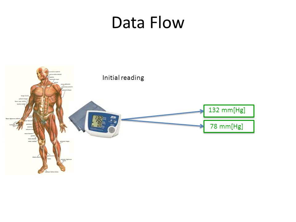Data Flow Initial reading 132 mm[Hg] 78 mm[Hg]